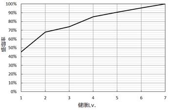 健康Lv.と盛塩率.png