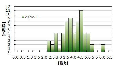 ST検証 A-No1.png